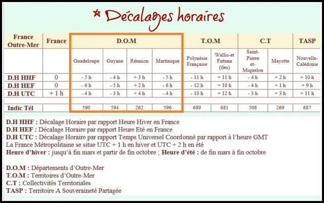 Décalages horaire DOM